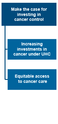 Make the case for investing in cancer control