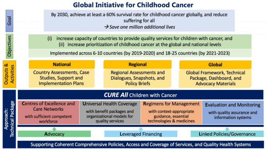 Global Initiative for Childhood Cancer Strategy
