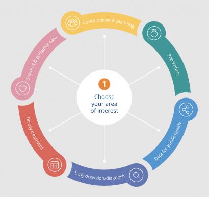 Global cancer commitments navigator