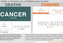 1_cancer-funding-vs-mortality-lg.jpg