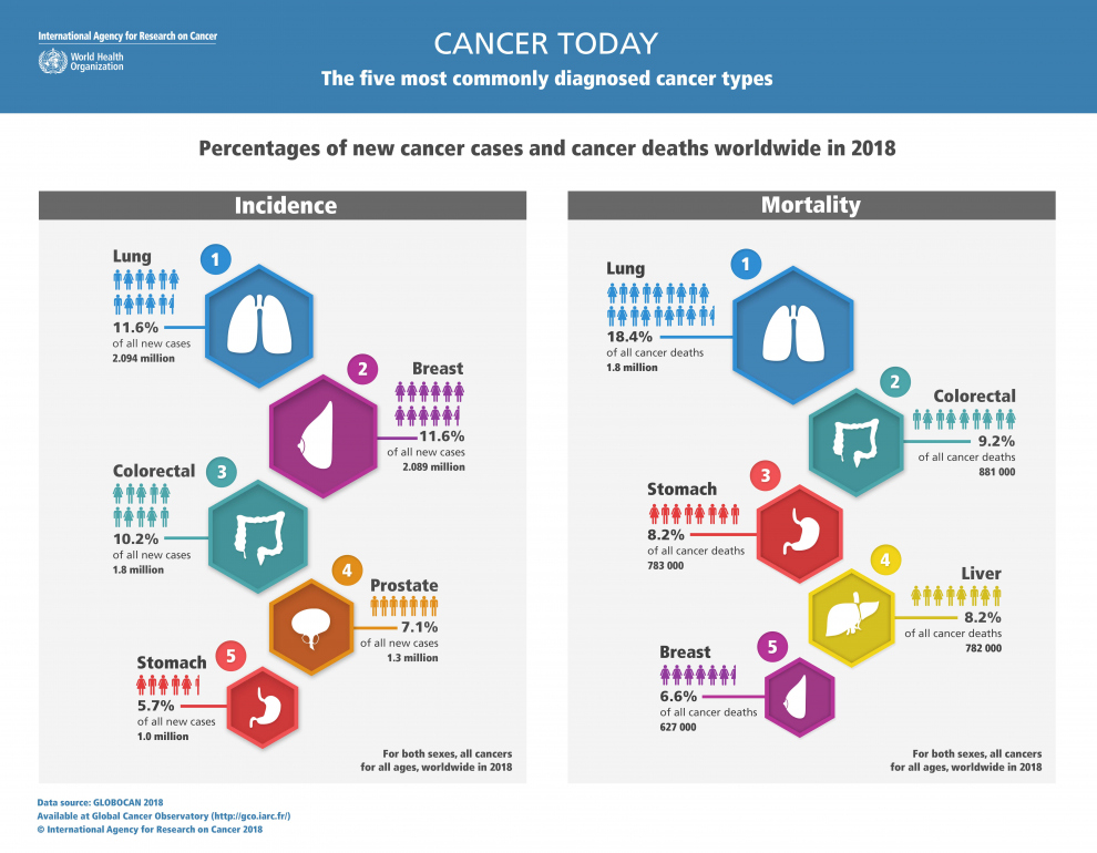 New Global Cancer Data: GLOBOCAN 2018 | UICC