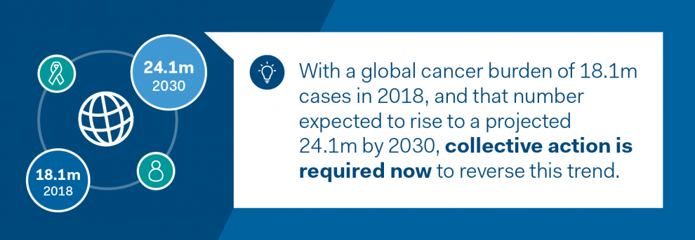 Infographic about the global cancer burden
