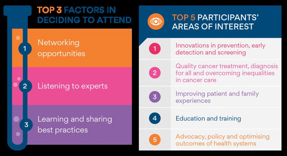 WCC2018_Infographics_Assets_FA_Deciding Factors_areas_interest.png