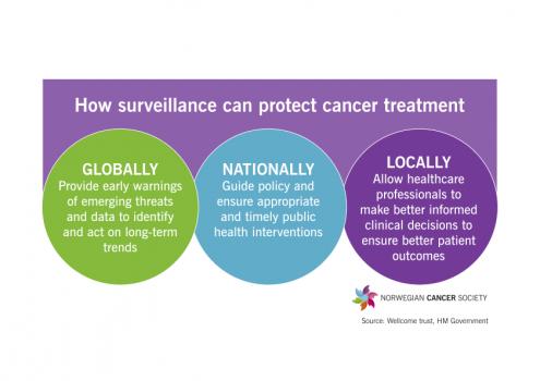 Surveillance_protect_treatment.png