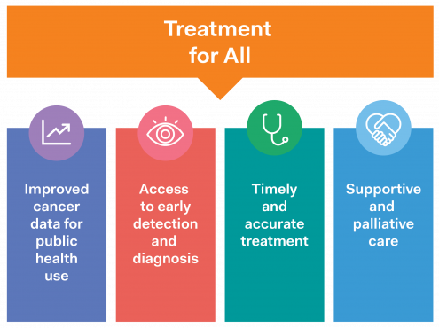 Uniting civil society to advocate for equity in access to cancer