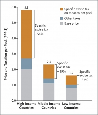 Price and taxation_tobaco control.png