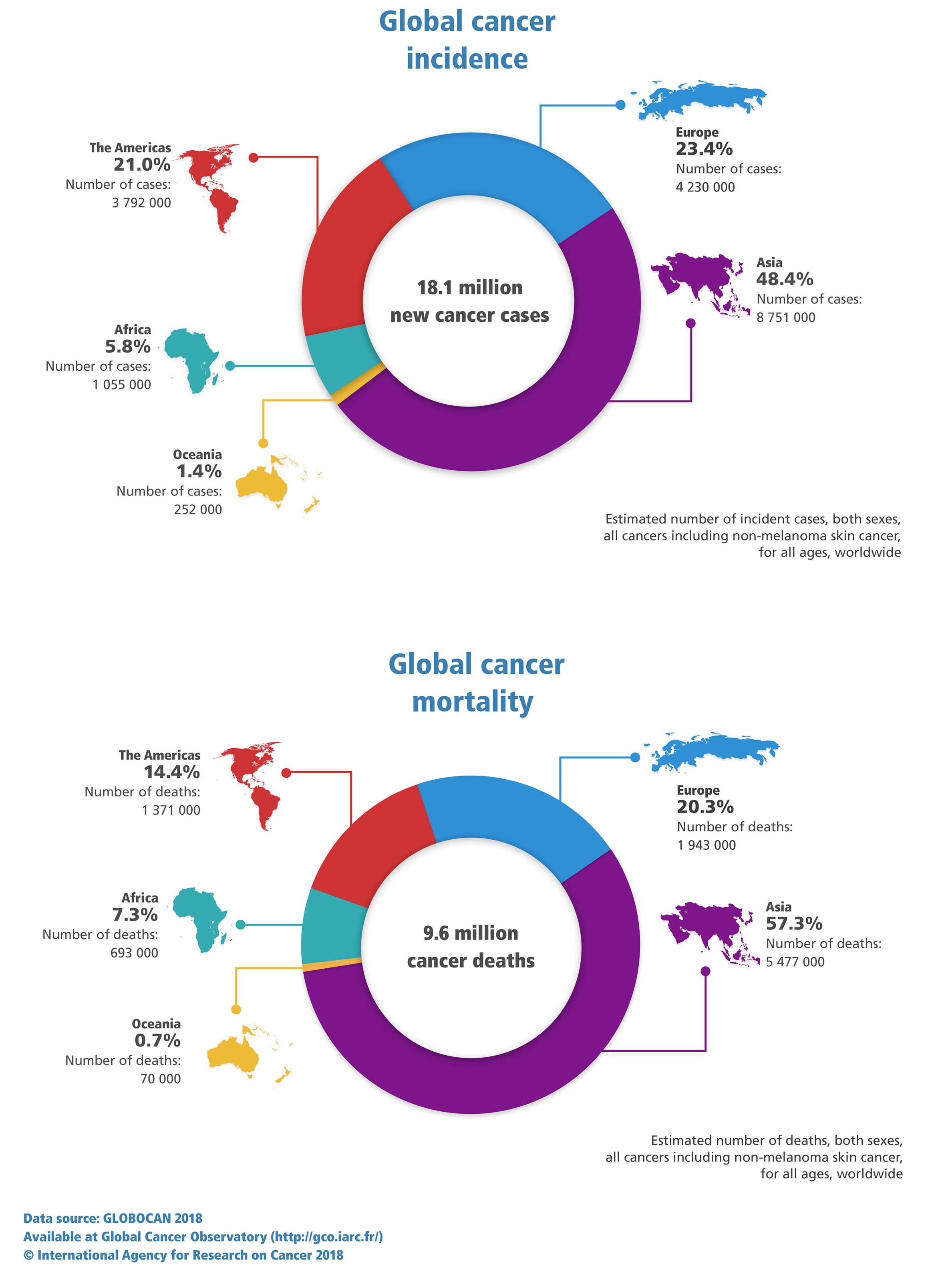 New Global Cancer Data Globocan 2018 Uicc