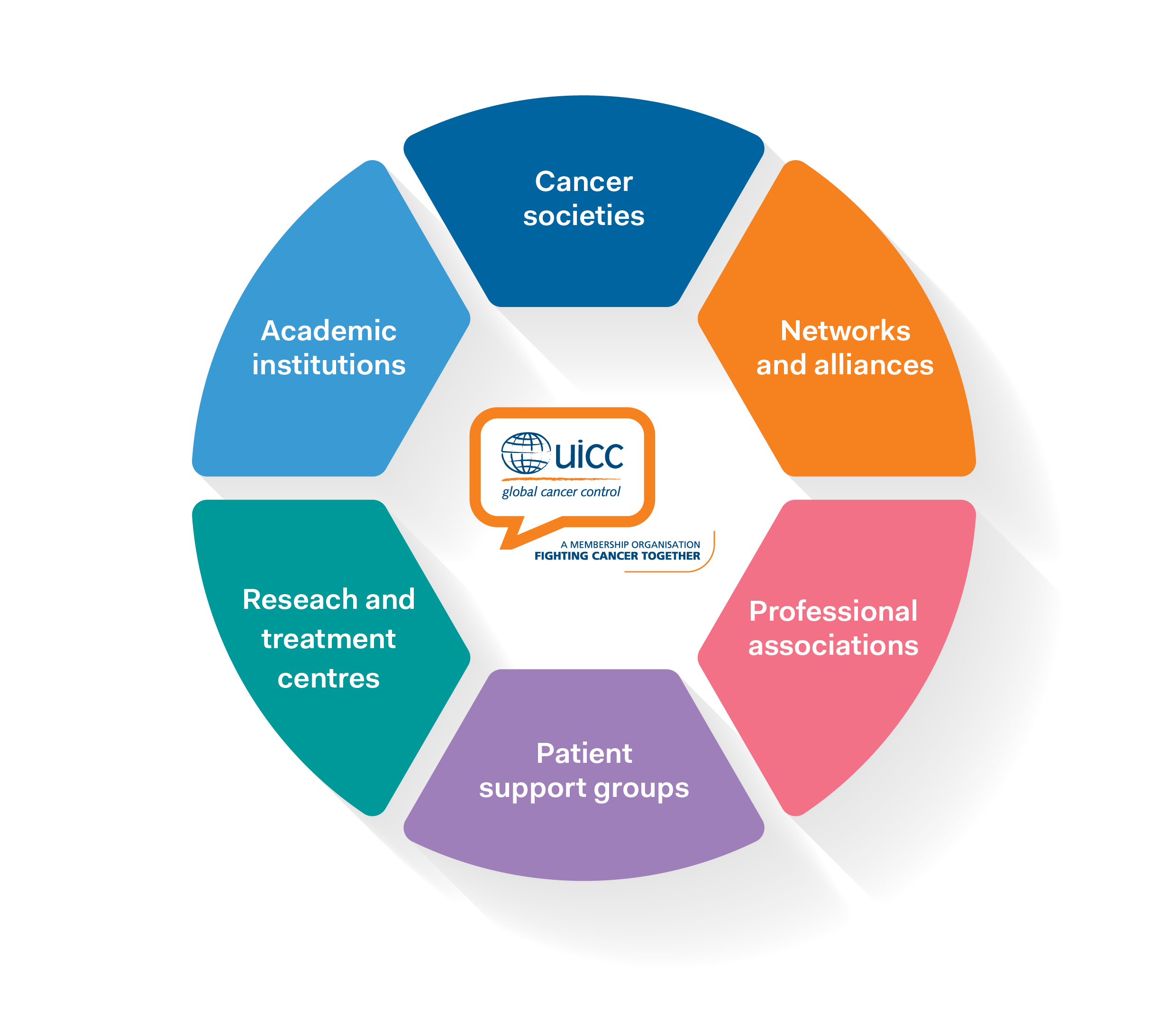 Cancer professional societies